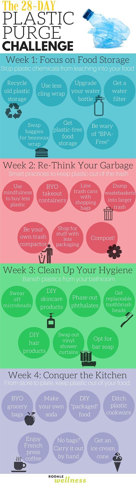 28-day plastic-free challenge