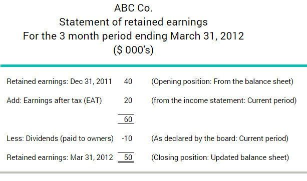 retained earning statement template unique 14 earnings example templates international public accounting standards