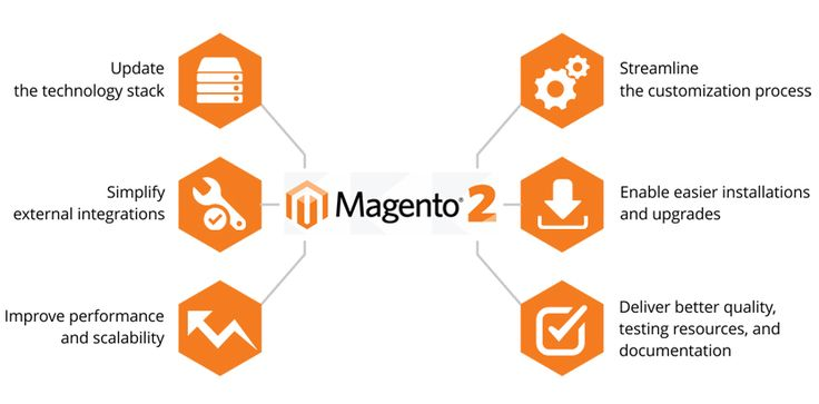 This helps in giving the access to the website from any device without any difficulty. #Magento 2 ecommerce platform also allows creating websites supported by devices with different screen resolutions...https://goo.gl/MZcPPr ...#Magento #Customization #India