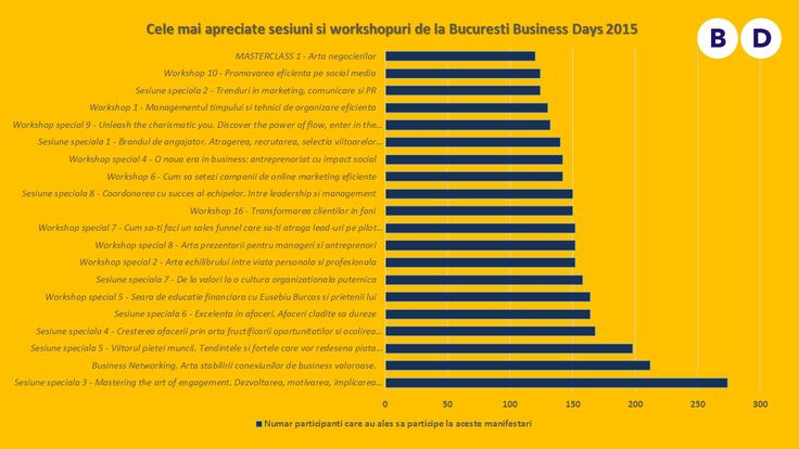 Statistici de la Bucuresti Business Days 2015 (7)