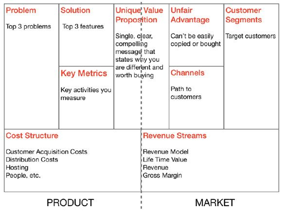 business plan outlines