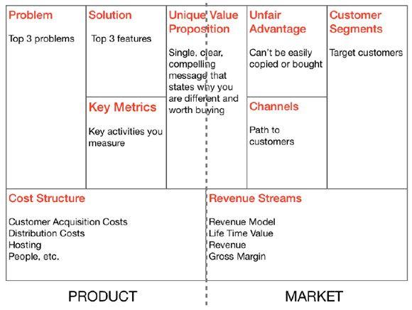 37 best business model canvas powerpoint templates images on werk met de lean startup methode sneller een werkend business model uit accmission Images