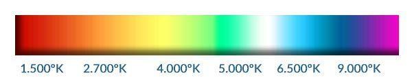 La Temperatura de Color -  establece la medida del Espectro Luminoso utilizando los grados Kelvin (oK). Las radiaciones visibles al ojo humano tienen una temperatura de color se mueven entre los 1.500 y los 9.000oK.