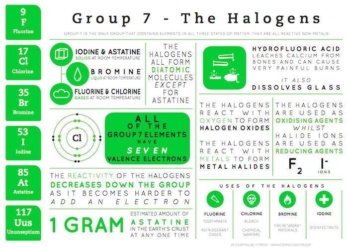chemistry halogens found in group 7 of the periodic table this group consists of the elements fluorine chlorine bromine iodine and astatine the as