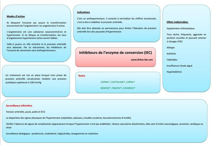 Inhibiteurs de l'enzyme de conversion IEC