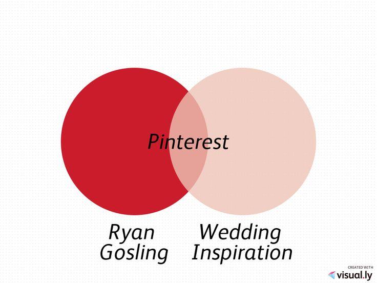 49 Best Venn Diagrams Images On Pinterest