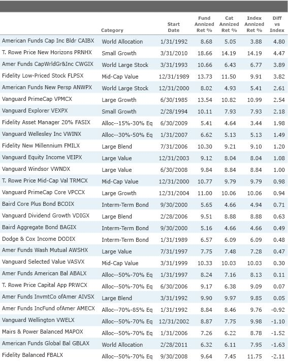 28 Terrific Funds With Images Fund Finance Terrific