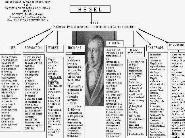 hegelian dialect Hegelian dialectic, usually presented in a threefold manner, was stated by heinrich moritz chalybäus as comprising three dialectical stages of development.