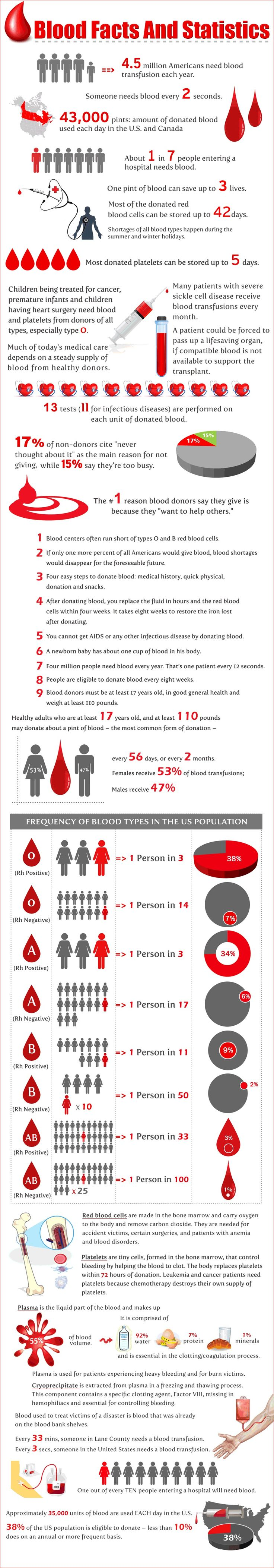 18 best blood infographics images on pinterest blood donation blood runs through the veins of all of us lack of it can take many a life but fortunately one can donate blood to save others life nvjuhfo Image collections