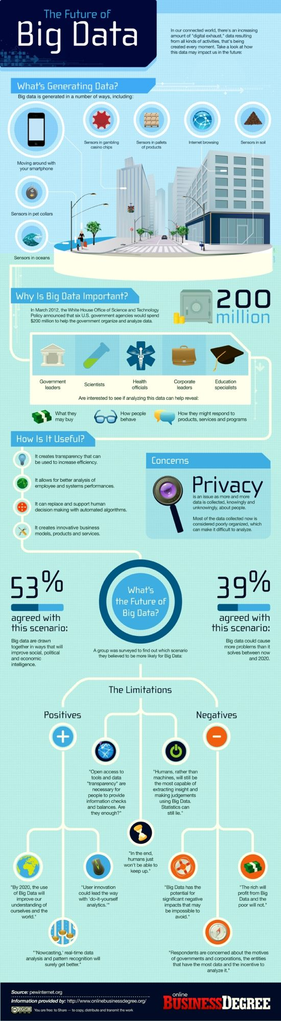 The Future of Big Data. From http://www.tnooz.com/2012/12/14/news/big-data-where-its-coming-from-where-its-headed-infographic/#AtFBO5Jw03t4IPqB.99