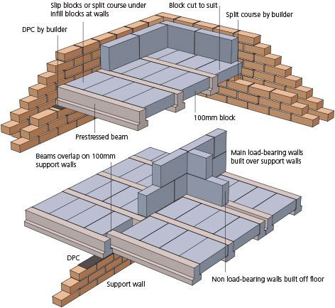 252 best images about architecture details plans for Concrete block floor