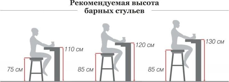оптимальные размеры стула: 10 тыс изображений найдено в Яндекс.Картинках
