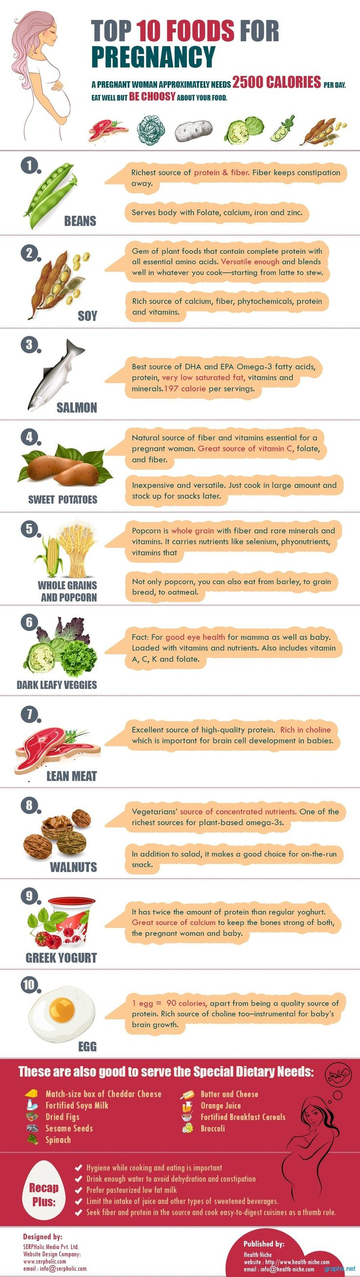 I'm NOT prego, but this list is good, AS LONG AS ITS ALL ORGANIC!!!!!!  For starters, soy can lead to cancer and GMO corn, which is 90% of grocery store corn can lead to severe allergies in babies!!!  BE CAREFUL WHAT YOU EAT WHEN YOU ARE PREGNANT!!!!!!