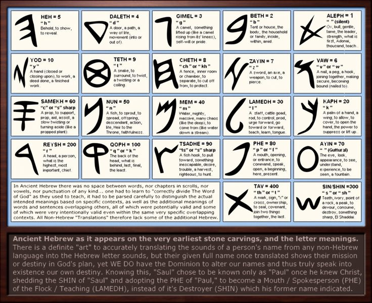 four letter names ancient hebrew letter meanings by sum1good on deviantart 21806 | ff3228a4e8ce2459a44b96f15105879b names and meanings alphabet letters