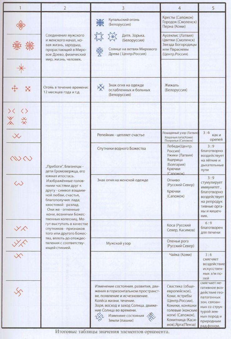 Сокровища русского орнамента