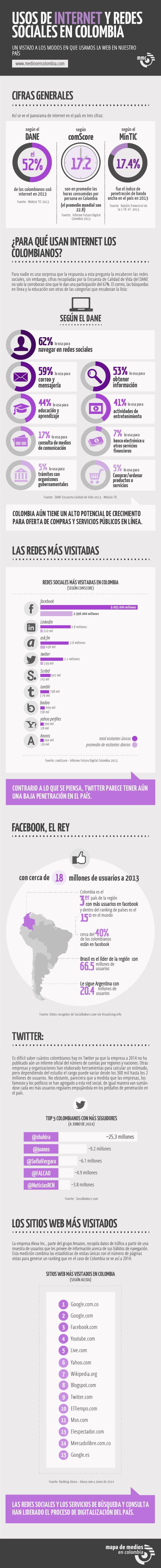 Usos de internet y redes sociales en Colombia (Infografia)