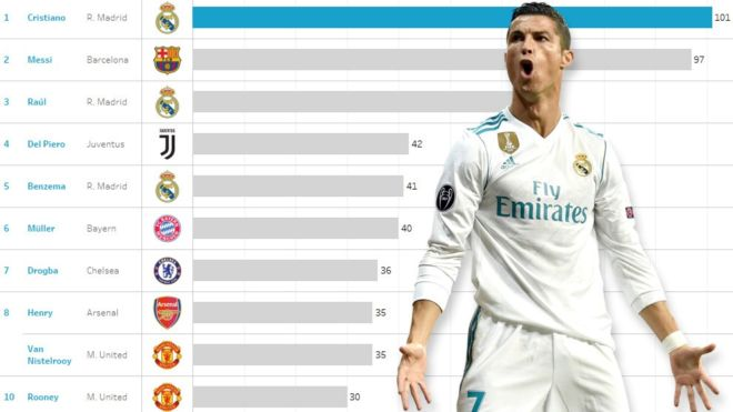 Real Madrid: Radiografía a los 101 goles de Cristiano en Champions League con el Real Madrid   Marca.com http://www.marca.com/futbol/real-madrid/2018/02/16/5a859ef2468aebd5768b456d.html
