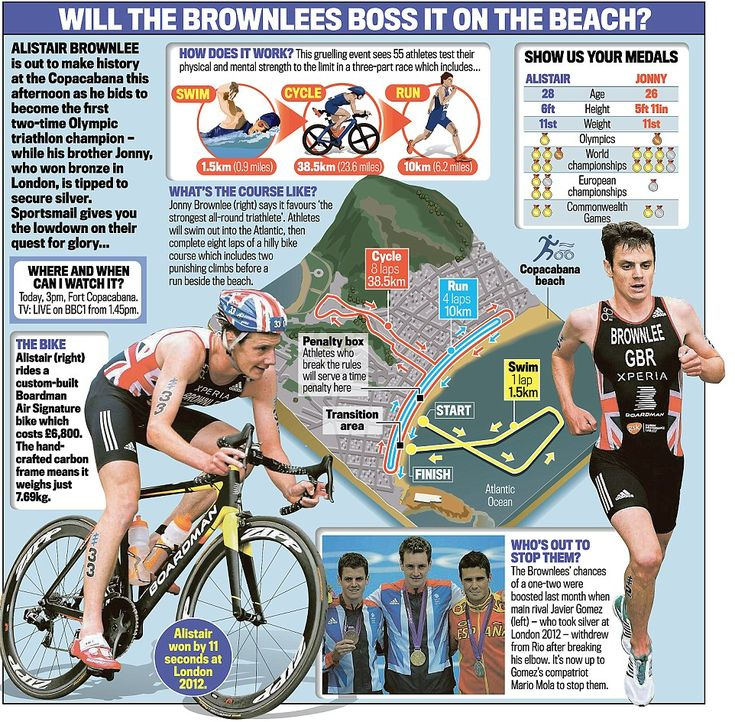 Alistair Brownlee out to make triathlon history as brother Jonny is backed for silver at Rio Olympics      Alistair Brownlee bids to become first two-time Olympic triathlon champion in Brazil on Thursday     Brother Jonny - who won bronze in London is tipped to secure silver on Thursday afternoon     Gruelling event sees 55 athletes take part in three part race which includes swimming and cycling    Read more…