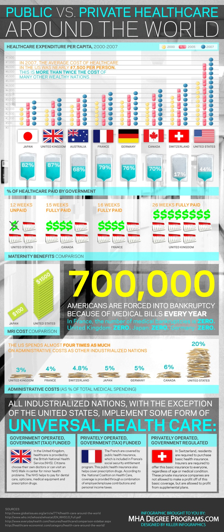 Public vs. Private #Healthcare Around the World
