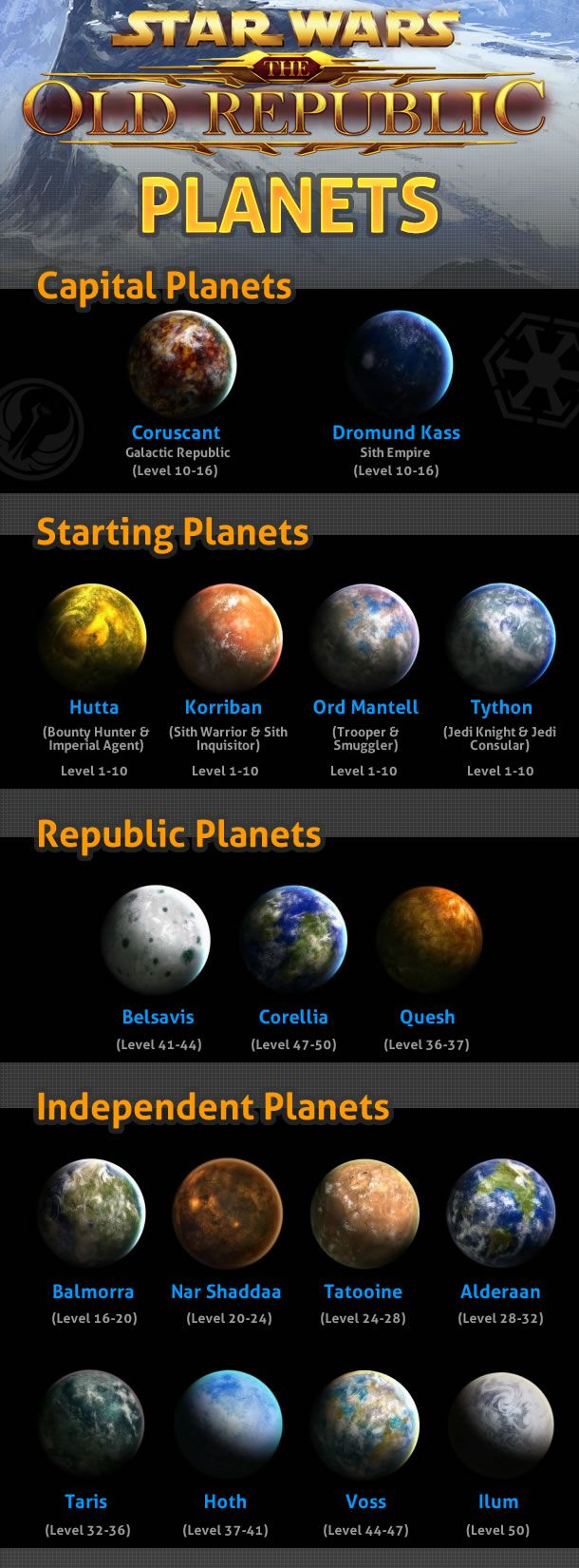 swtor-planets-infographic.jpg 610×1,650 pixeles
