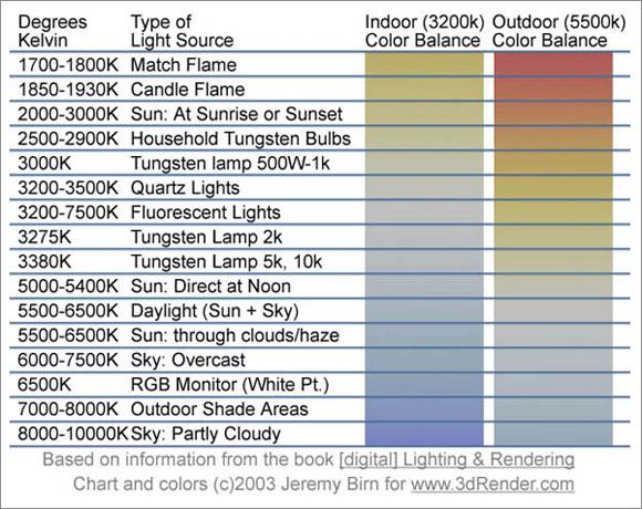 Light Temperature & Your DSLR ... Simplified Helpful Photography Guide With Photo Cheat Sheet