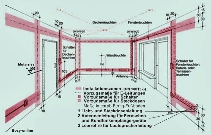 Leitungsverlegung Und Installationszoneninstallationszonen Nach Din 18015 3 Ele Elektroinstallation Planen Elektroinstallation Haus Elektroinstallation
