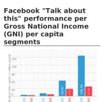 """Facebook """"Talk about this"""" performance per Gross National Income (GNI) per capita segments"""