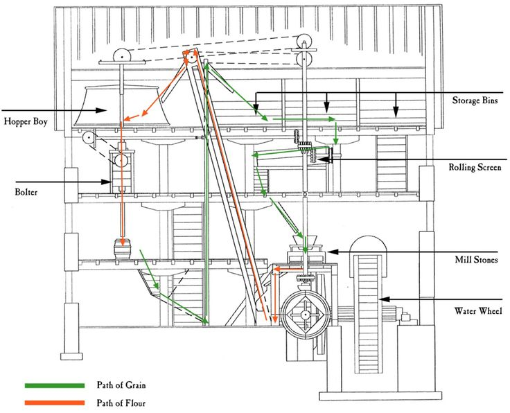 Diagram of the Oliver Evans automated mill system (Mount Vernon Ladies' Association)