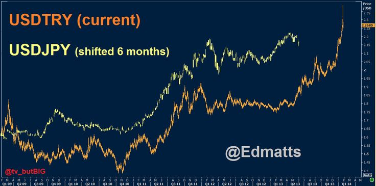Surely USDJPY is not correlated to Turkish Lira with a 6 months delay?!