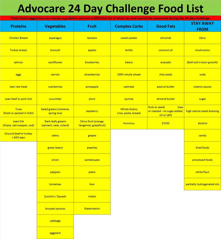 Food List for Advocare 24 day Challenge