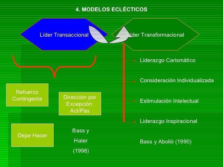 4. MODELOS ECLÉCTICOS Líder Transaccional Líder Transformacional Dirección por Excepción: Act/Pas Refuerzo Contingente Bas...