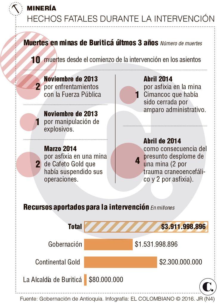 Minería informal en Antioquia: ¿Hubo exceso en operativos?