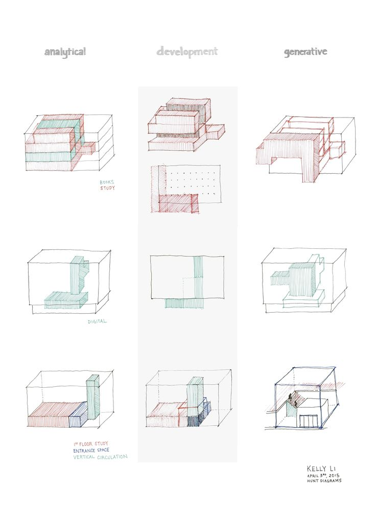 Hunt Library analytical and generative diagrams #kellyli