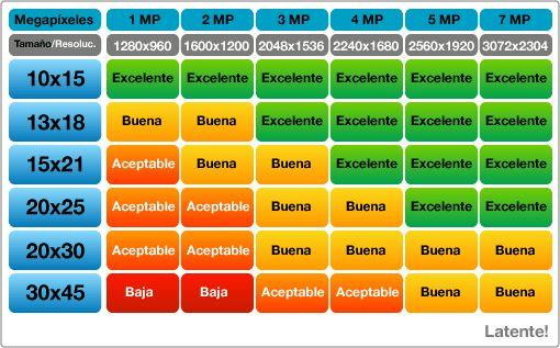 http://www.fotografia.com/fotografia-digital/tabla-de-resolucion-para-impresiones-de-fotos.html