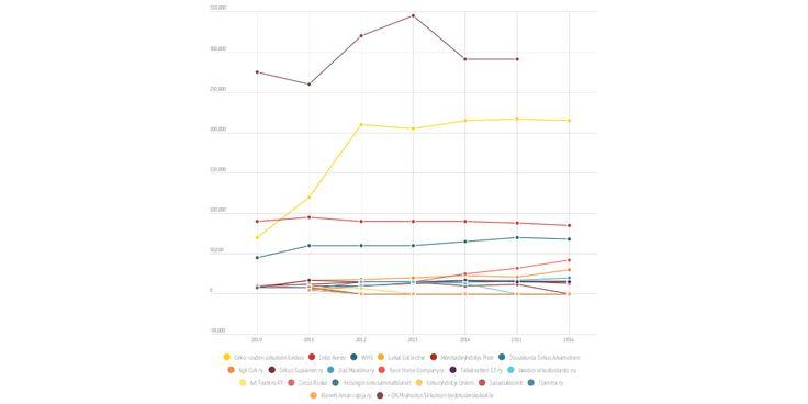 Copy: Taike toiminta-avustuksia (nyt mukana sirkus ja teatteri) - Infogram, charts & infographics