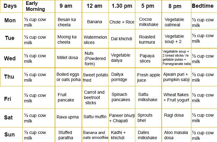 Food Chart For 2 Year Old Indian Baby Boy In 2020 2 Years Baby Food Baby Food Chart Food Charts