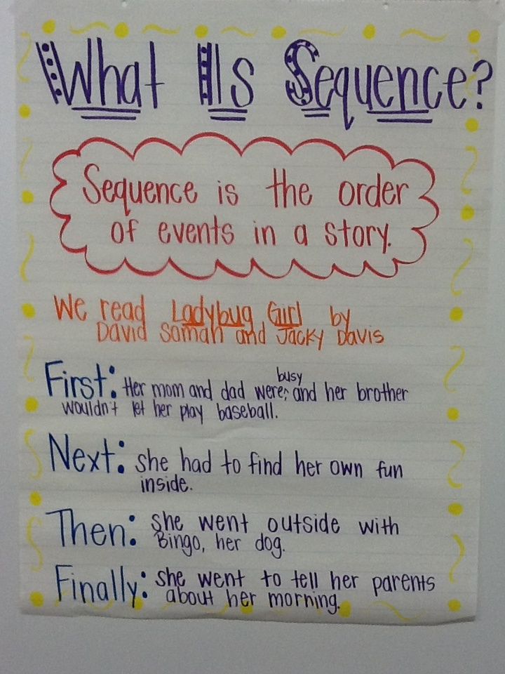 90 best Anchor Charts-Writing images on Pinterest School, Live - anchor charts
