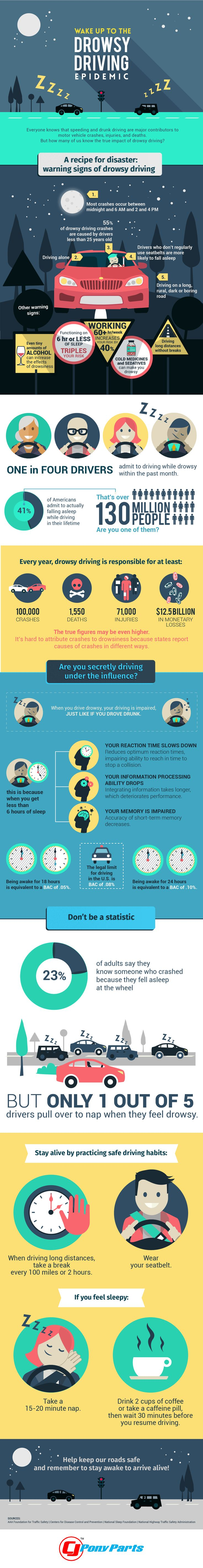Infographic: Drowsy Driving Can Be Just as Dangerous as Drunk Driving