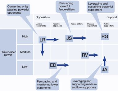 business strategic management and e correct Get a basic overview of various strategic planning models in this topic from the free management library.
