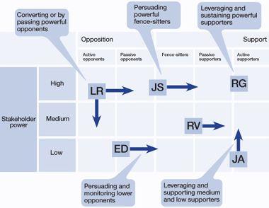 Figure 2: Influencing stakeholders