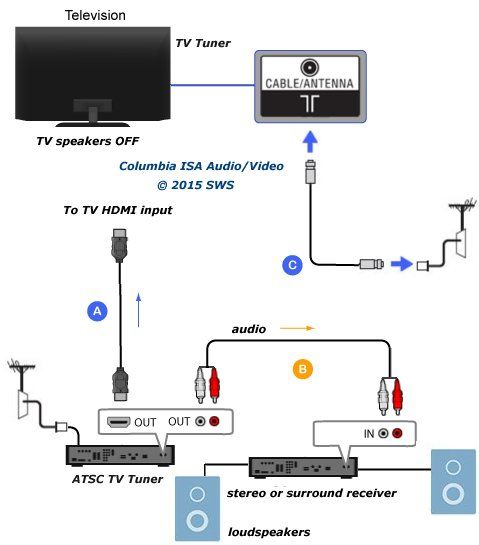 How To Connect Set Top Box  Tv  Surround Sound