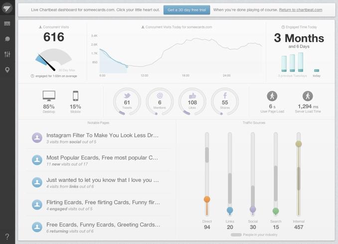 Chartbeat dashboard  http://chartbeat.com/demo/#