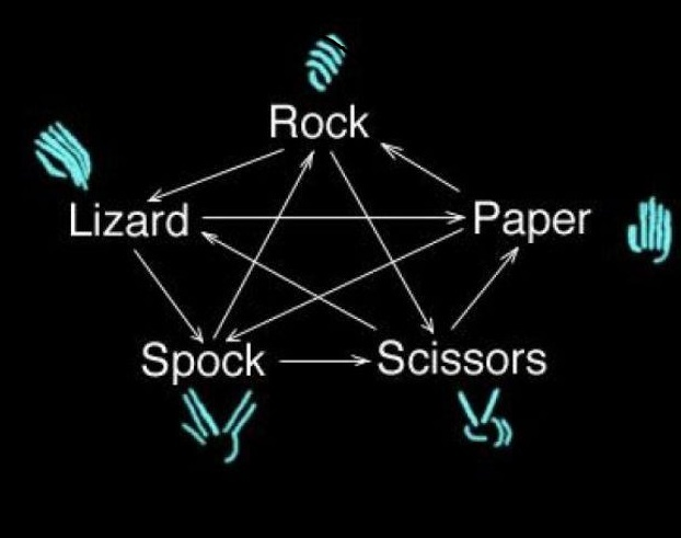 """big bang theory rock paper scissors The big bang theory has featured several star trek guest stars in the past,   watch the stars of the show play """"rock, paper, scissors, lizard,."""
