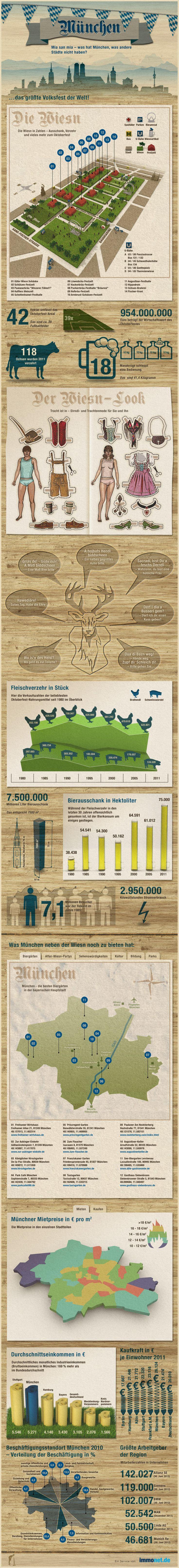 Infografik: München und das Oktoberfest