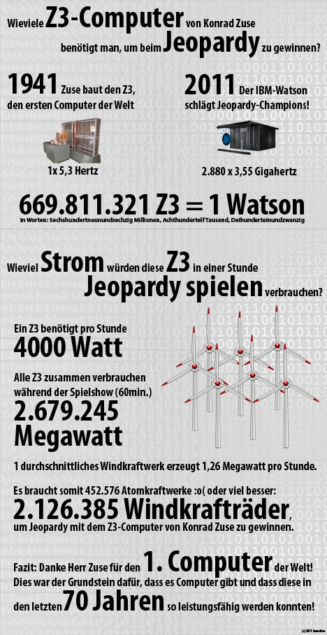 Der Zuse Z3 vs. Watson Quelle: http://www.e-recht24.de/news/hardware-software/6668-zuse-z3-geburtstag.html