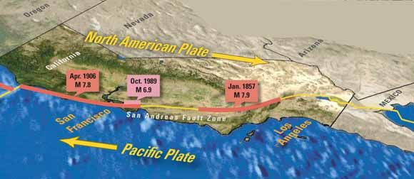 oblique map of Calfornia showing San Andreas fault with North America Plate moving south and Pacific Plate moving north as shown by arrows