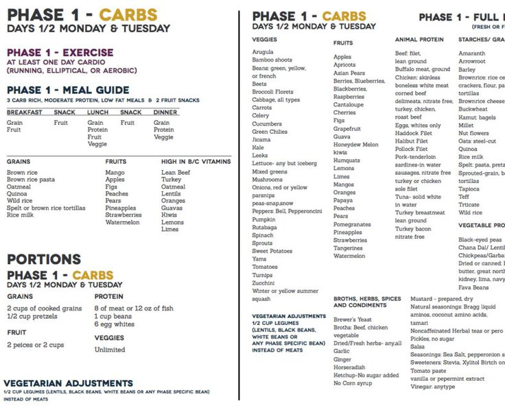 Fast Metabolism Diet Phase 1 Food List Carbs Monday And Tuesday Fast Metabolism Diet