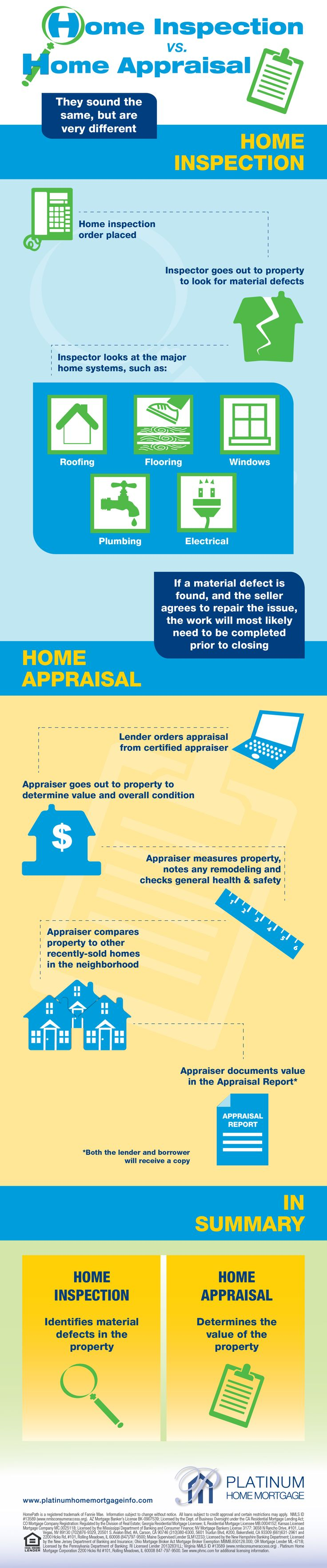 This is a good explanation of the Home Inspection v. Home Appraisal. It's good for both buyers and sellers! | Selling Your Home | Home appraisal, Home inspection, First time home buyers