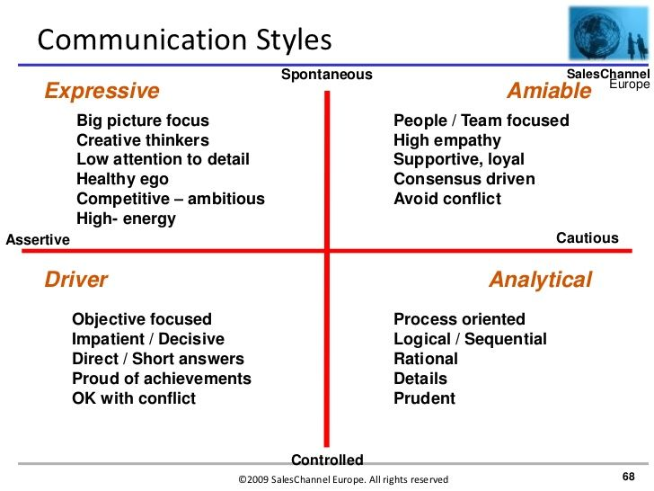 Understanding Different Personality Types: Communicating Effectively in the Workplace