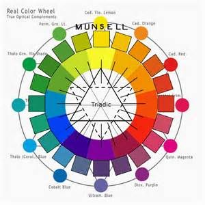munsell color system Triadic - Bing images
